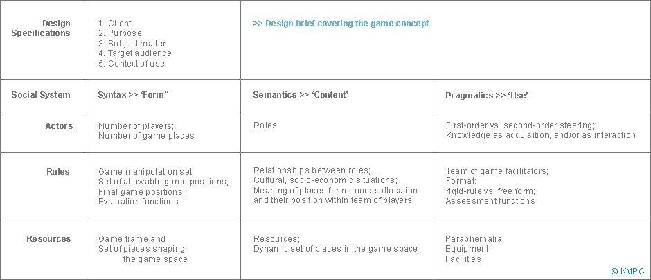 Game Design KMPC Management Policy Consultancy - Game design brief